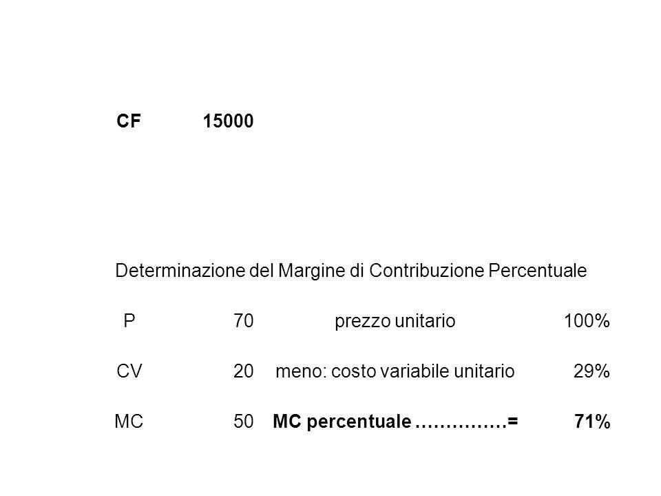 CF15000 Determinazione del Margine di Contribuzione Percentuale P70prezzo unitario100% CV20meno: costo variabile unitario29% MC50MC percentuale ……………=