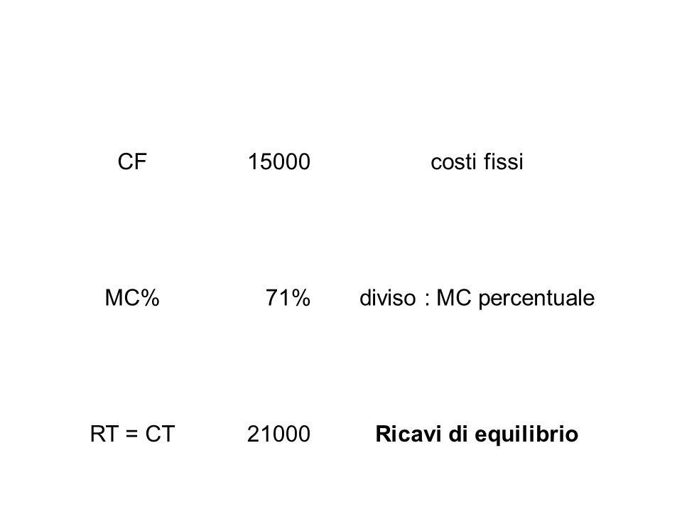 Verifica CF15000 CVT6000percentuale sui ricavi29% CF+CVT21000costi totali uguale a RT21000ricavi totali