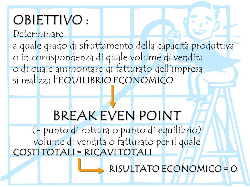 OBIETTIVO OBIETTIVO : BREAK EVEN POINT (= punto di rottura o punto di equilibrio) volume di vendita o fatturato per il quale Determinare a quale grado