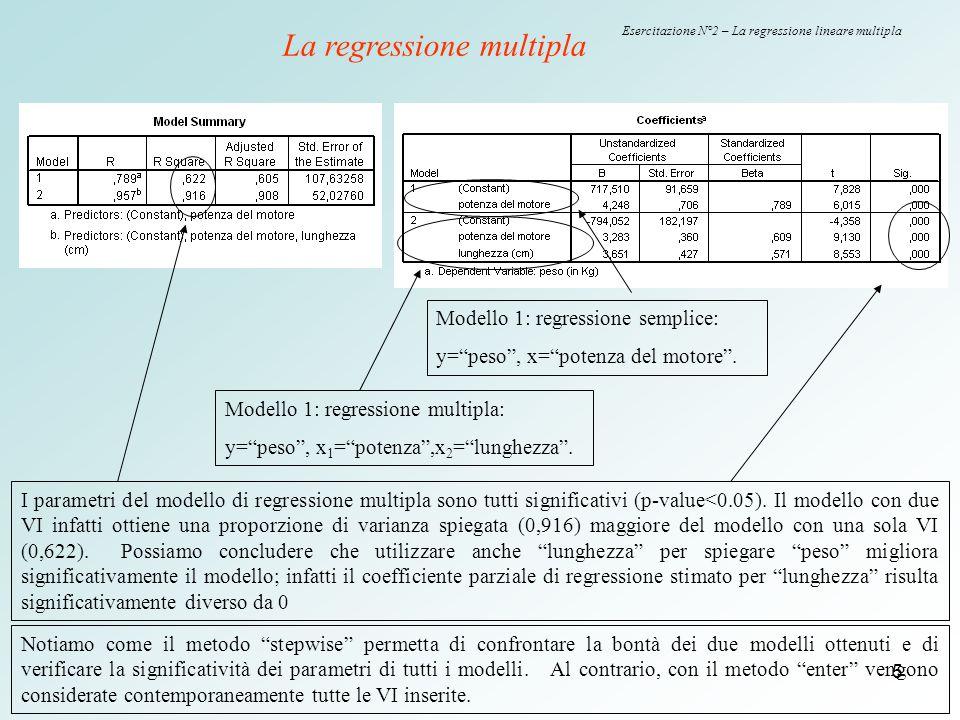6 Esercitazione N°2 – La regressione lineare multipla Continuiamo l'analisi degli output del modello di regressione multiplo… I coefficienti parziali di regressione indicano solo l'effetto diretto che ogni VI produce sulla y e vengono infatti stimati parzializzando l'effetto delle altre VI.