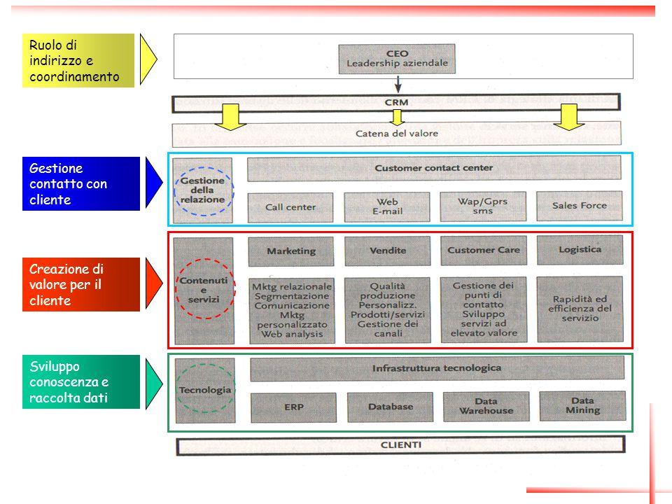 10 Creazione di valore per il cliente Sviluppo conoscenza e raccolta dati Gestione contatto con cliente Ruolo di indirizzo e coordinamento