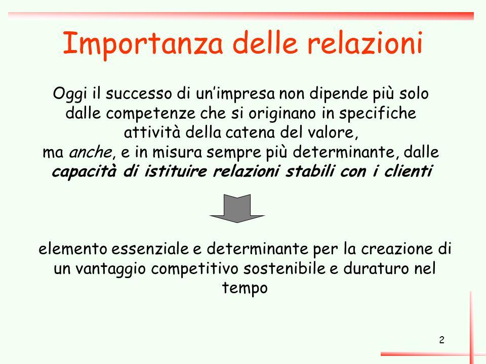2 Importanza delle relazioni Oggi il successo di un'impresa non dipende più solo dalle competenze che si originano in specifiche attività della catena