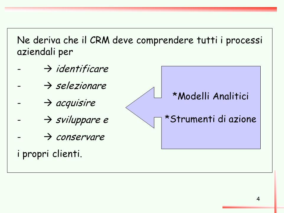 4 Ne deriva che il CRM deve comprendere tutti i processi aziendali per -  identificare -  selezionare -  acquisire -  sviluppare e -  conservare i propri clienti.