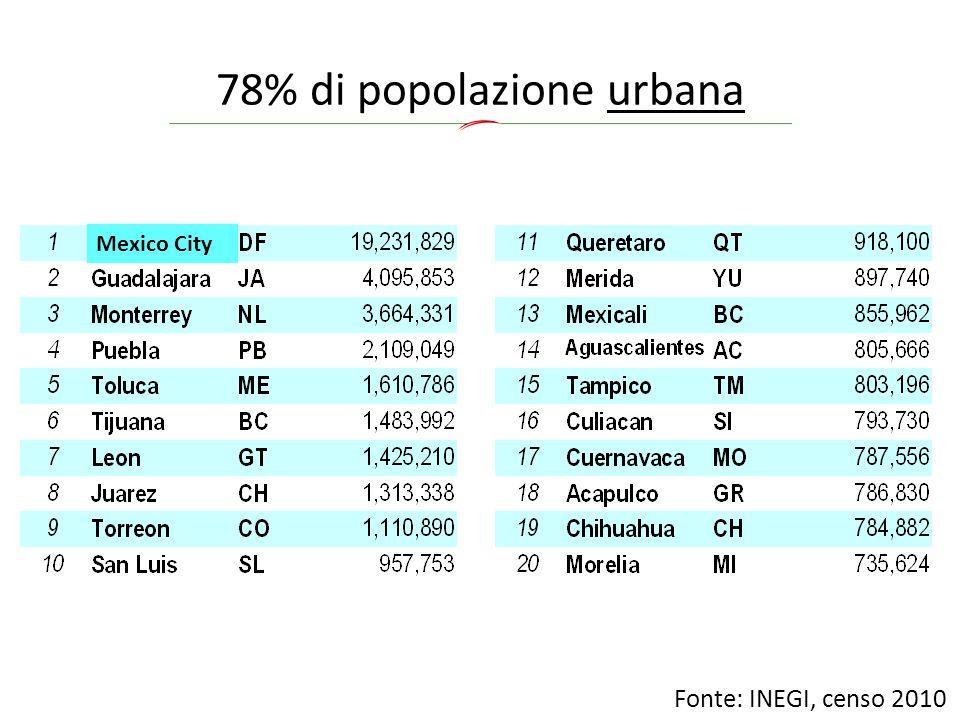 78% di popolazione urbana Fonte: INEGI, censo 2010 Mexico City