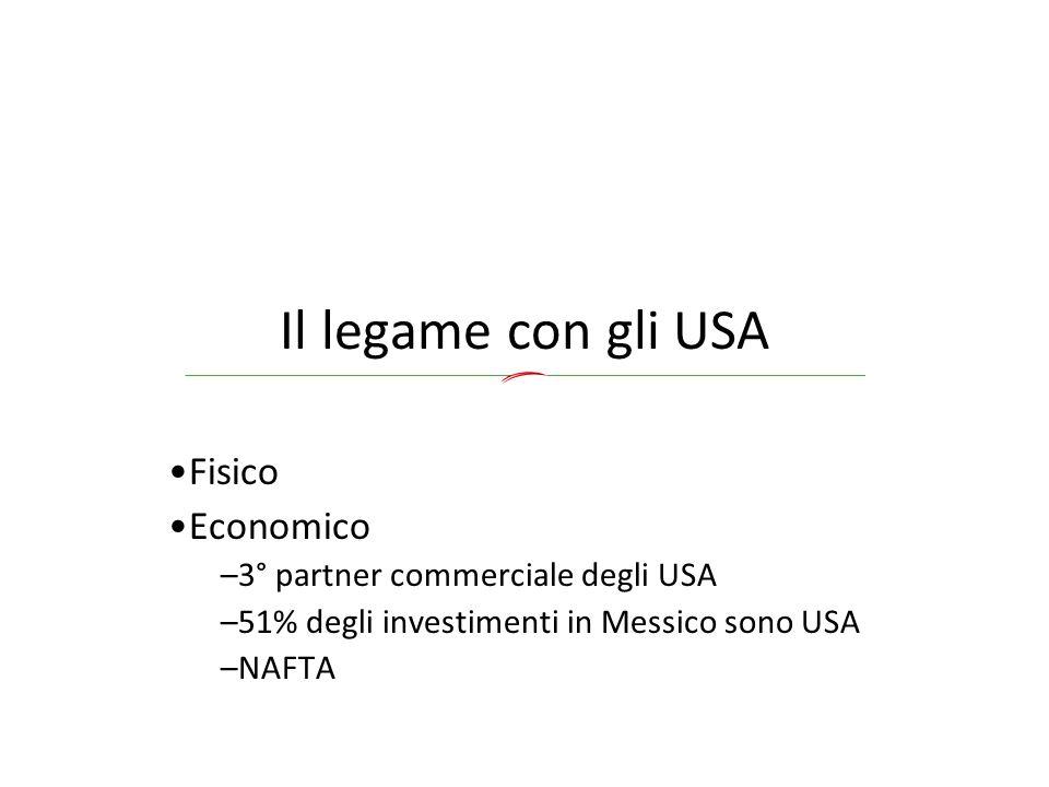 Il legame con gli USA Fisico Economico –3° partner commerciale degli USA –51% degli investimenti in Messico sono USA –NAFTA