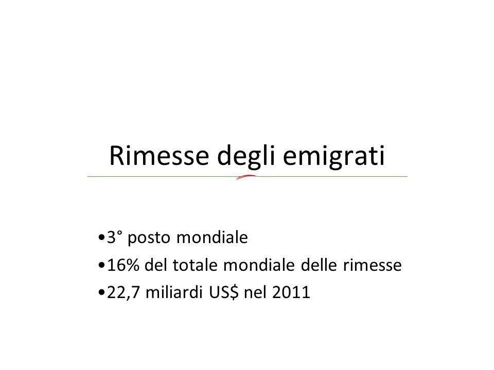 Rimesse degli emigrati 3° posto mondiale 16% del totale mondiale delle rimesse 22,7 miliardi US$ nel 2011