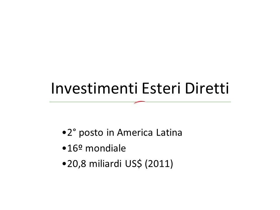 Investimenti Esteri Diretti 2° posto in America Latina 16º mondiale 20,8 miliardi US$ (2011)