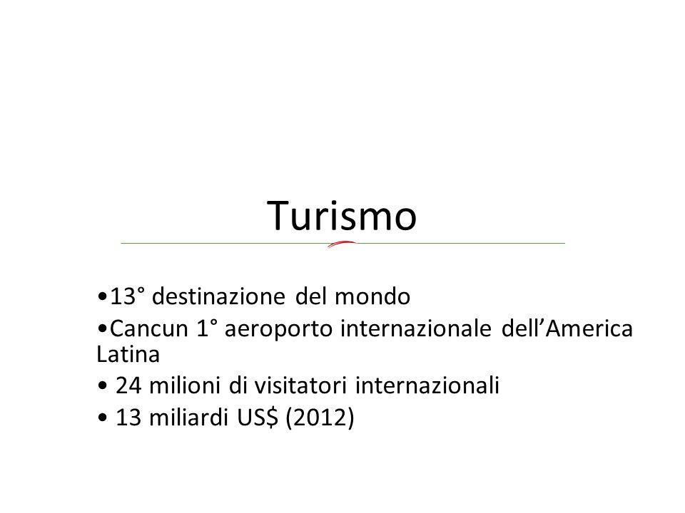 Turismo 13° destinazione del mondo Cancun 1° aeroporto internazionale dell'America Latina 24 milioni di visitatori internazionali 13 miliardi US$ (201