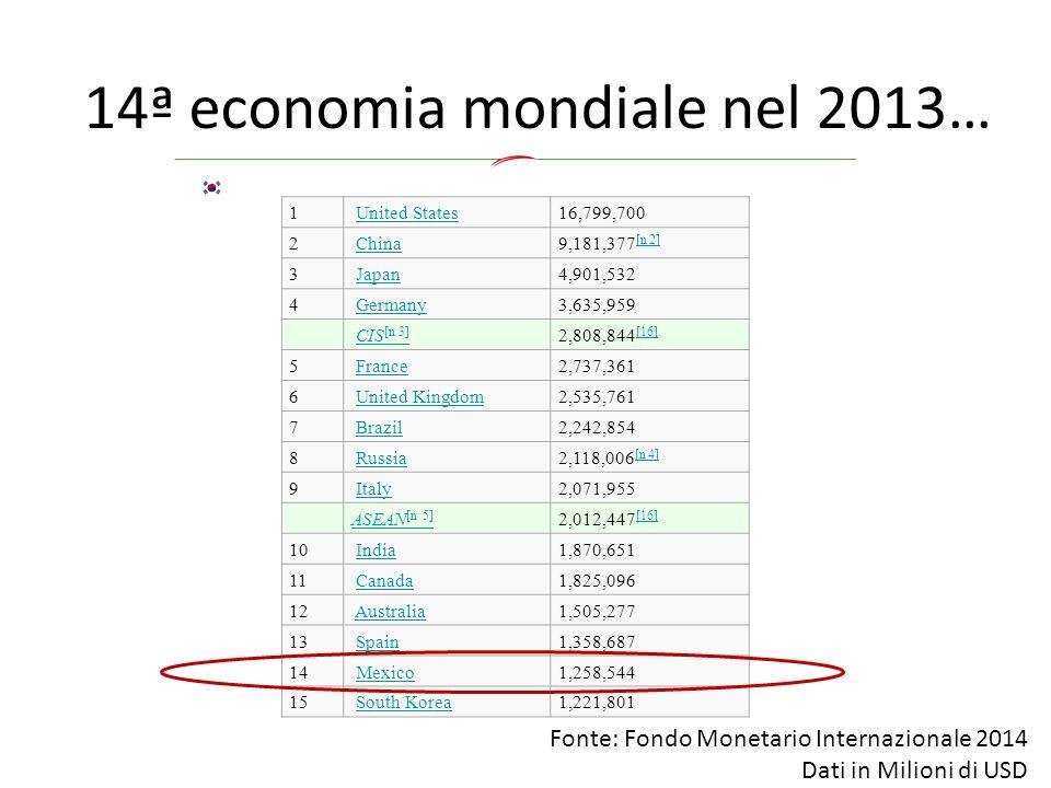 Fonte: Fondo Monetario Internazionale, 2013 Dati in Miliardi di USD PIL 2013 a prezzi costanti 1 United States 16,799.7 European Union 16,260.6 2 China 13,395.4 3 India 5,069.2 4 Japan 4,698.8 5 Germany 3,232.6 6 Russia 2,556.2 7 Brazil 2,423.3 8 United Kingdom 2,390.9 9 France 2,278.0 10 Mexico 1,842.6 11 Italy 1,807.8 12 South Korea 1,666.8
