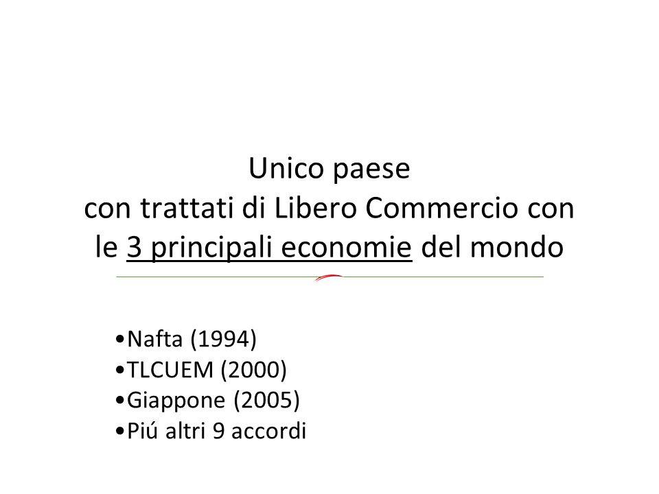 Unico paese con trattati di Libero Commercio con le 3 principali economie del mondo Nafta (1994) TLCUEM (2000) Giappone (2005) Piú altri 9 accordi
