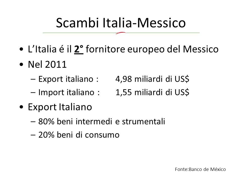 Scambi Italia-Messico L'Italia é il 2° fornitore europeo del Messico Nel 2011 –Export italiano :4,98 miliardi di US$ –Import italiano : 1,55 miliardi