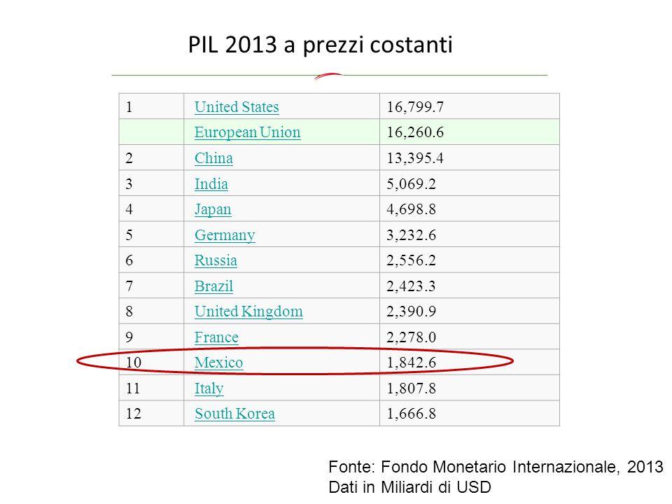 Fonte: Fondo Monetario Internazionale, 2013 Dati in Miliardi di USD PIL 2013 a prezzi costanti 1 United States 16,799.7 European Union 16,260.6 2 Chin