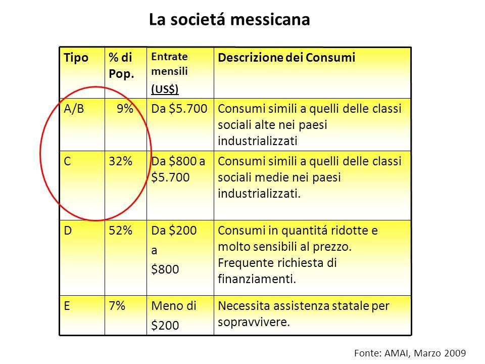La societá messicana Fonte: AMAI, Marzo 2009 Necessita assistenza statale per sopravvivere. Consumi in quantitá ridotte e molto sensibili al prezzo. F