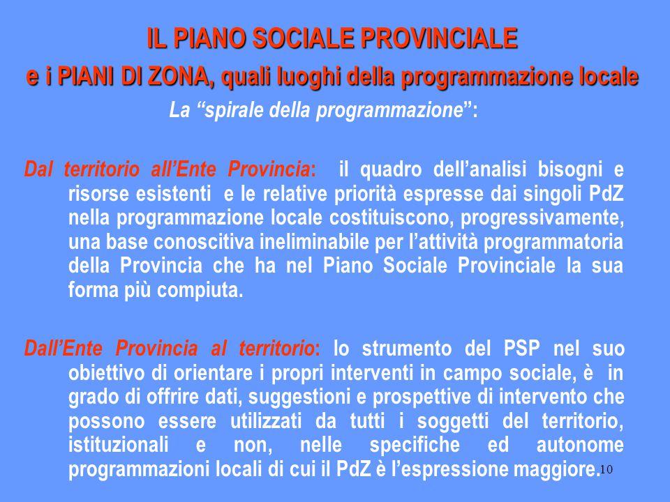 """10 IL PIANO SOCIALE PROVINCIALE e i PIANI DI ZONA, quali luoghi della programmazione locale La """"spirale della programmazione """": Dal territorio all'Ent"""