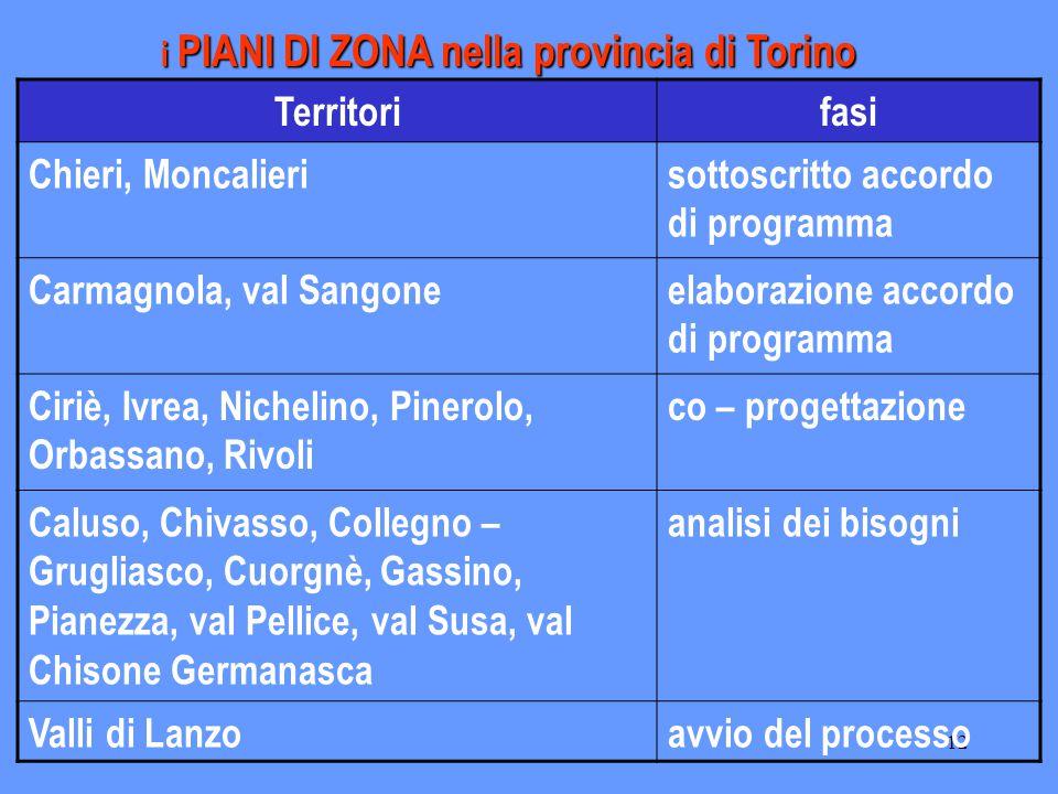 12 Territorifasi Chieri, Moncalierisottoscritto accordo di programma Carmagnola, val Sangoneelaborazione accordo di programma Ciriè, Ivrea, Nichelino,