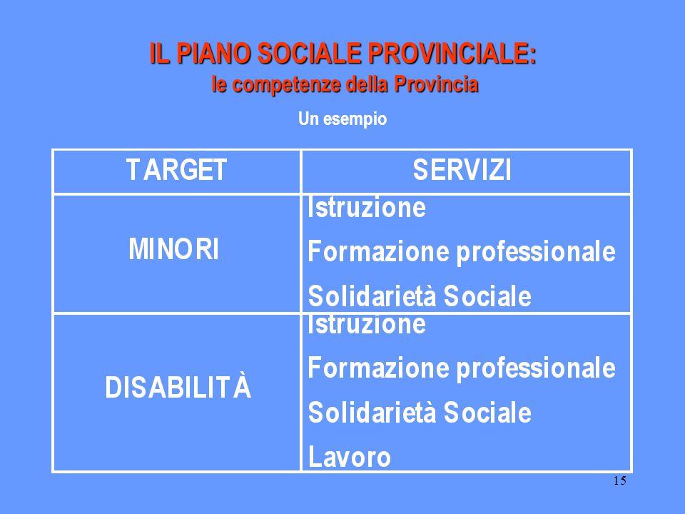15 IL PIANO SOCIALE PROVINCIALE: le competenze della Provincia Un esempio