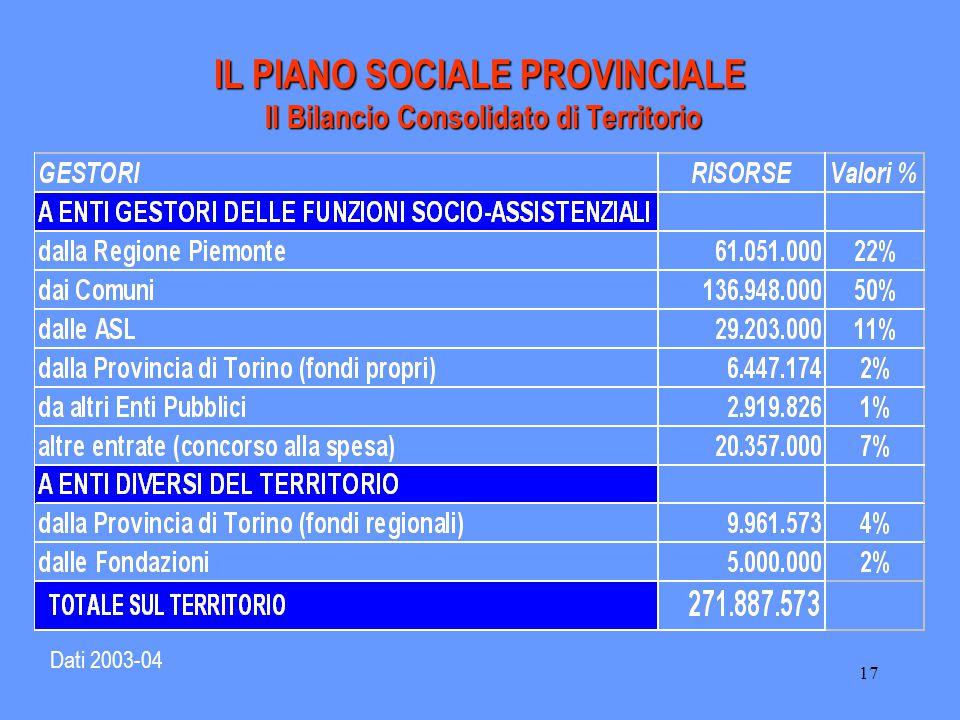 17 IL PIANO SOCIALE PROVINCIALE Il Bilancio Consolidato di Territorio Dati 2003-04