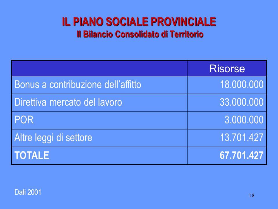 18 IL PIANO SOCIALE PROVINCIALE Il Bilancio Consolidato di Territorio Dati 2001 Risorse Bonus a contribuzione dell'affitto18.000.000 Direttiva mercato