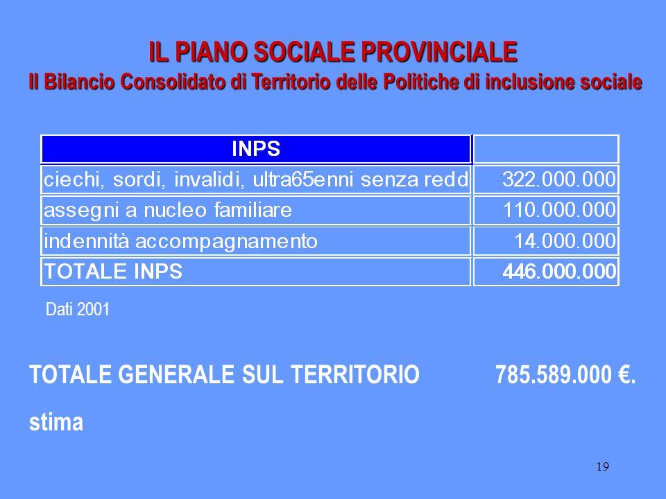 19 IL PIANO SOCIALE PROVINCIALE Il Bilancio Consolidato di Territorio delle Politiche di inclusione sociale TOTALE GENERALE SUL TERRITORIO785.589.000 €.
