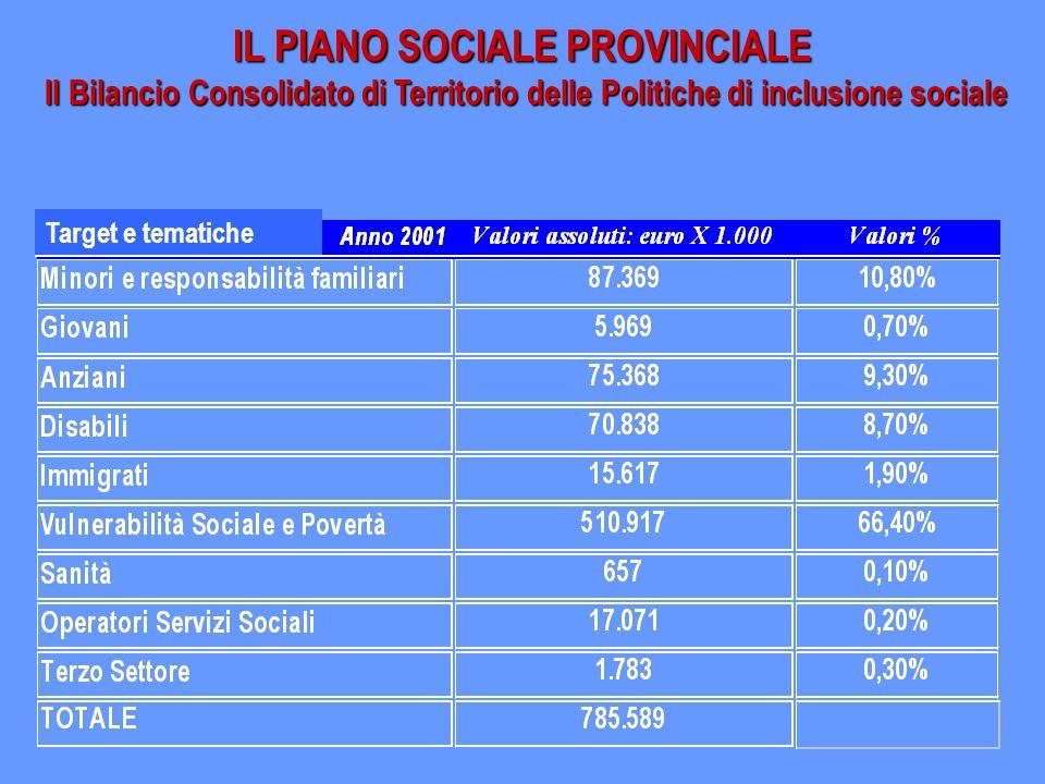 IL PIANO SOCIALE PROVINCIALE Il Bilancio Consolidato di Territorio delle Politiche di inclusione sociale Target e tematiche