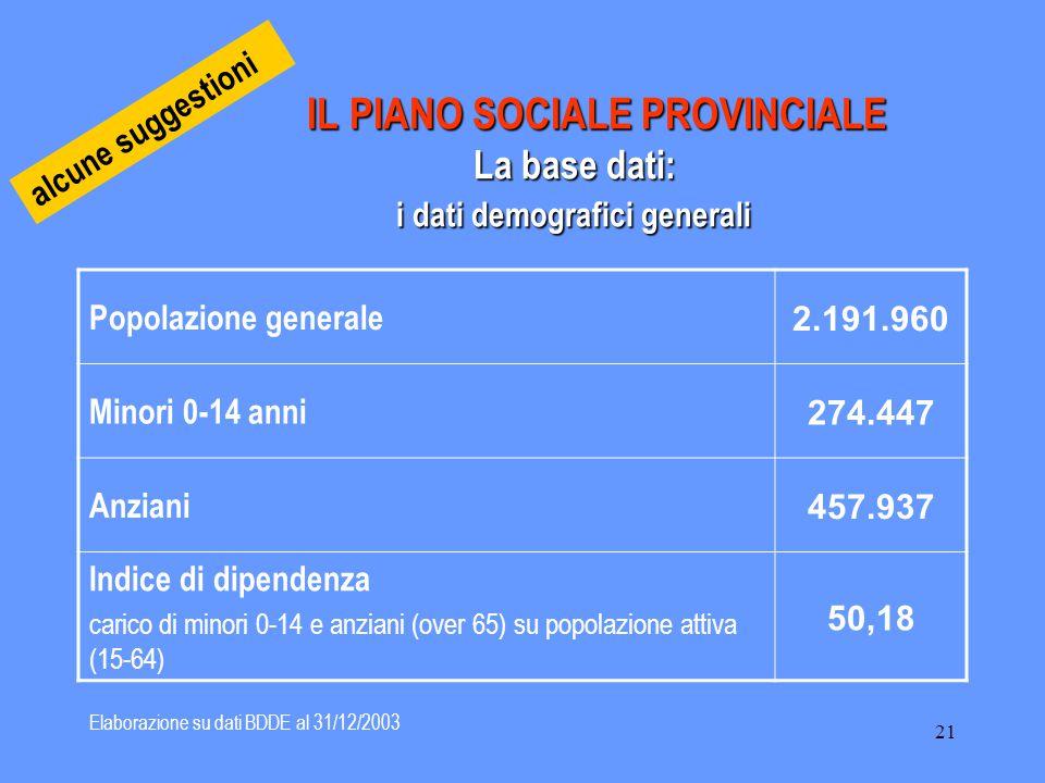 21 IL PIANO SOCIALE PROVINCIALE La base dati: i dati demografici generali IL PIANO SOCIALE PROVINCIALE La base dati: i dati demografici generali Popol