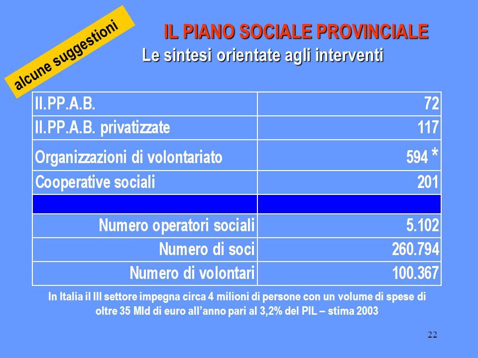 22 IL PIANO SOCIALE PROVINCIALE Le sintesi orientate agli interventi IL PIANO SOCIALE PROVINCIALE Le sintesi orientate agli interventi In Italia il II