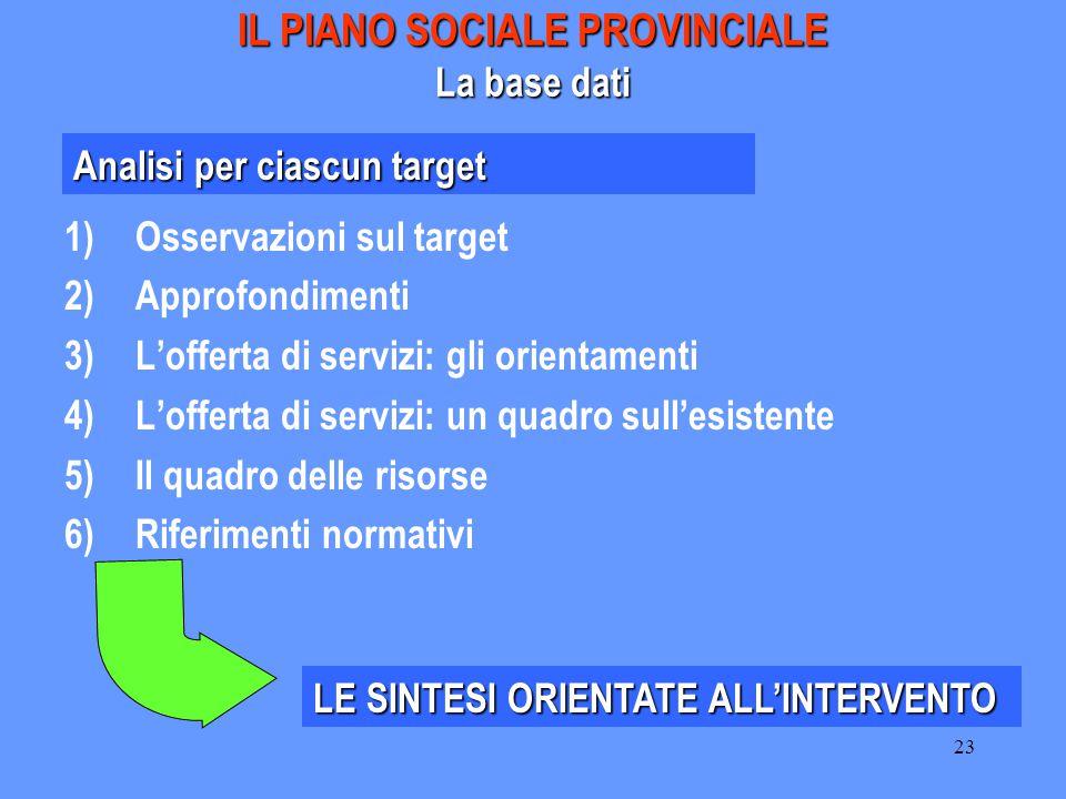 23 IL PIANO SOCIALE PROVINCIALE La base dati 1)Osservazioni sul target 2)Approfondimenti 3)L'offerta di servizi: gli orientamenti 4)L'offerta di servi