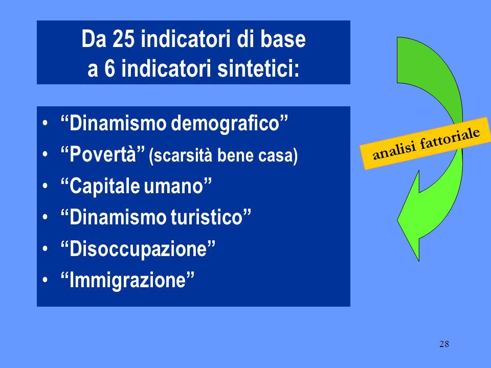 28 Da 25 indicatori di base a 6 indicatori sintetici: Dinamismo demografico Povertà (scarsità bene casa) Capitale umano Dinamismo turistico Disoccupazione Immigrazione analisi fattoriale