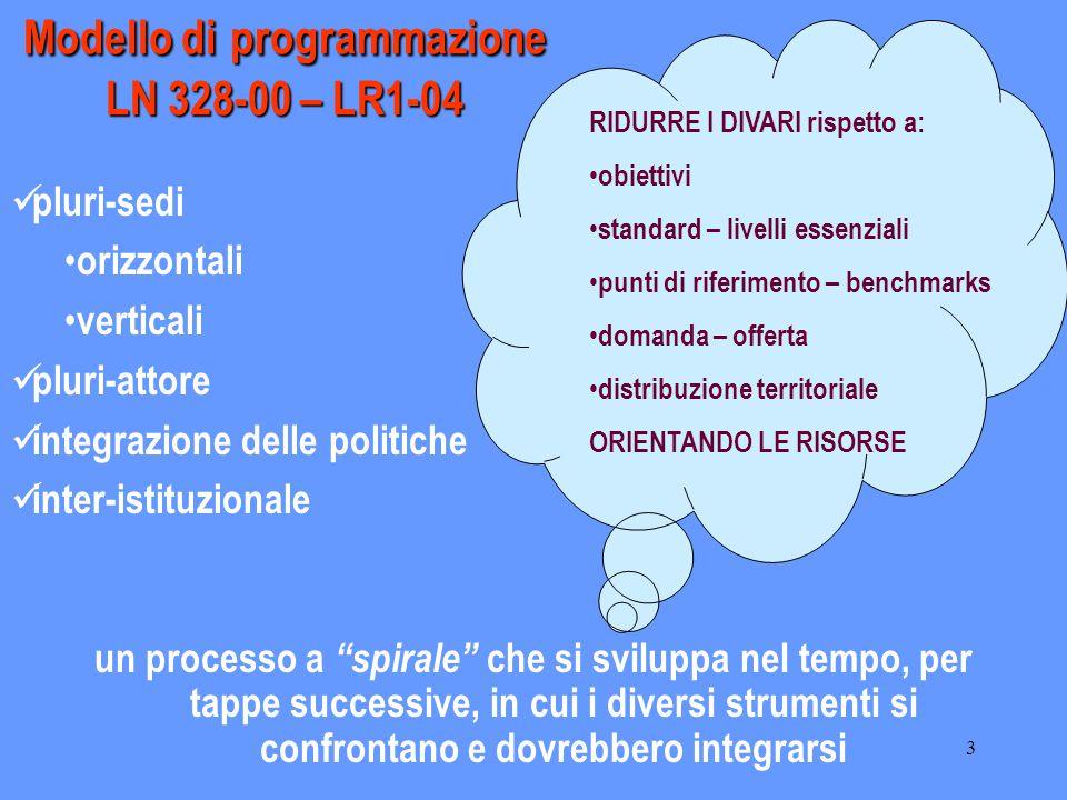 3 Modello diprogrammazione LN 328-00 – LR1-04 Modello di programmazione LN 328-00 – LR1-04 un processo a spirale che si sviluppa nel tempo, per tappe successive, in cui i diversi strumenti si confrontano e dovrebbero integrarsi pluri-sedi orizzontali verticali pluri-attore integrazione delle politiche inter-istituzionale RIDURRE I DIVARI rispetto a: obiettivi standard – livelli essenziali punti di riferimento – benchmarks domanda – offerta distribuzione territoriale ORIENTANDO LE RISORSE