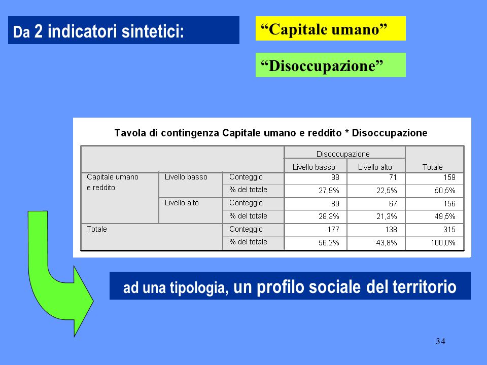 """34 Da 2 indicatori sintetici: ad una tipologia, un profilo sociale del territorio """"Capitale umano"""" """"Disoccupazione"""""""