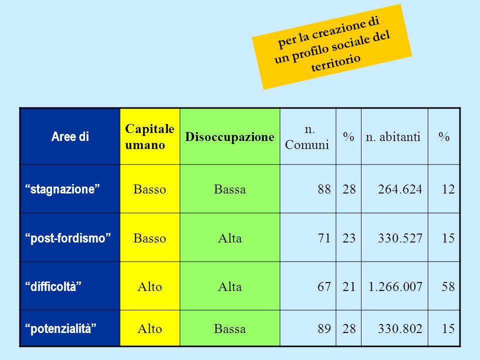 """per la creazione di un profilo sociale del territorio Aree di Capitale umano Disoccupazione n. Comuni %n. abitanti% """"stagnazione"""" BassoBassa8828264.62"""
