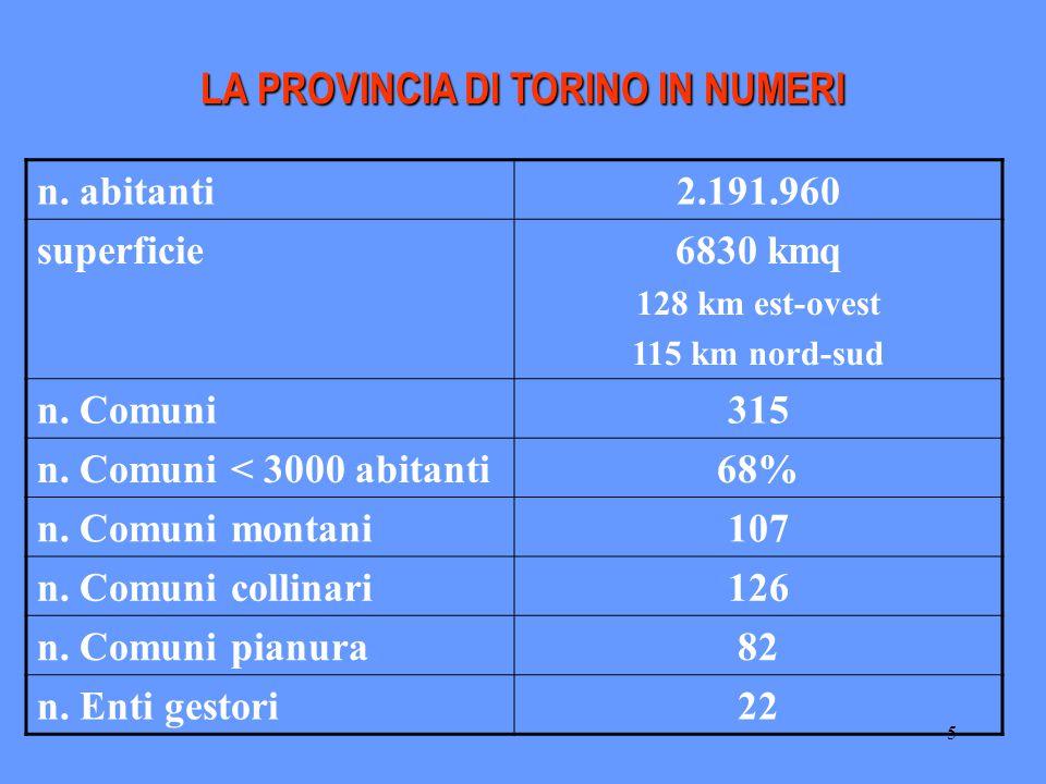 5 LA PROVINCIA DI TORINO IN NUMERI n. abitanti2.191.960 superficie6830 kmq 128 km est-ovest 115 km nord-sud n. Comuni315 n. Comuni < 3000 abitanti68%