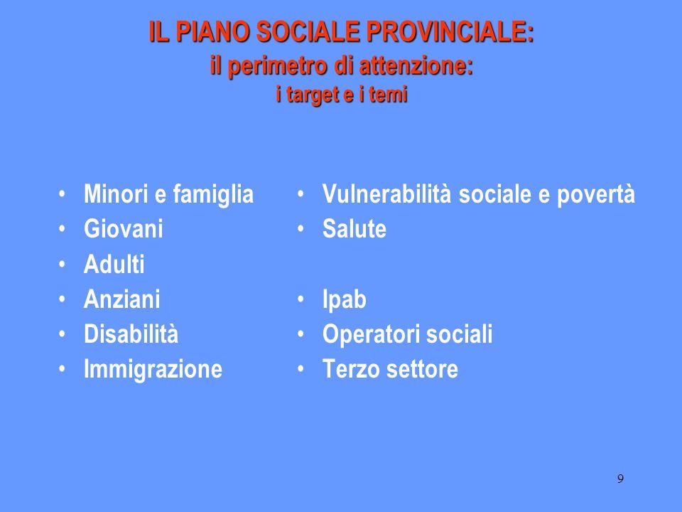 9 IL PIANO SOCIALE PROVINCIALE: il perimetro di attenzione: i target e i temi Minori e famiglia Giovani Adulti Anziani Disabilità Immigrazione Vulnera