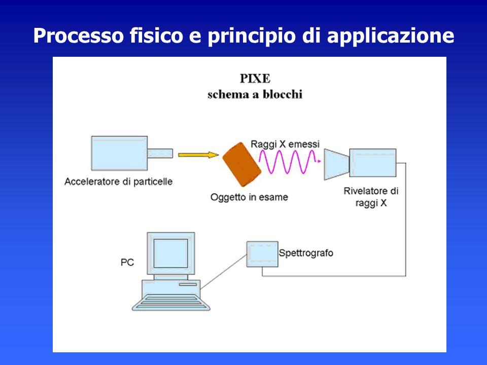 Processo fisico e principio di applicazione