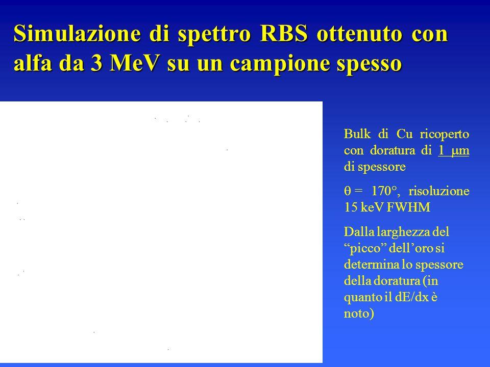 Simulazione di spettro RBS ottenuto con alfa da 3 MeV su un campione spesso Bulk di Cu ricoperto con doratura di 1  m di spessore  = 170°, risoluzio
