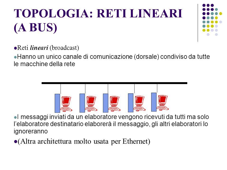TOPOLOGIA: RETI LINEARI (A BUS) Reti lineari (broadcast) Hanno un unico canale di comunicazione (dorsale) condiviso da tutte le macchine della rete I messaggi inviati da un elaboratore vengono ricevuti da tutti ma solo l'elaboratore destinatario elaborerà il messaggio, gli altri elaboratori lo ignoreranno (Altra architettura molto usata per Ethernet)