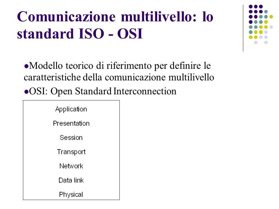 Comunicazione multilivello: lo standard ISO - OSI Modello teorico di riferimento per definire le caratteristiche della comunicazione multilivello OSI: Open Standard Interconnection