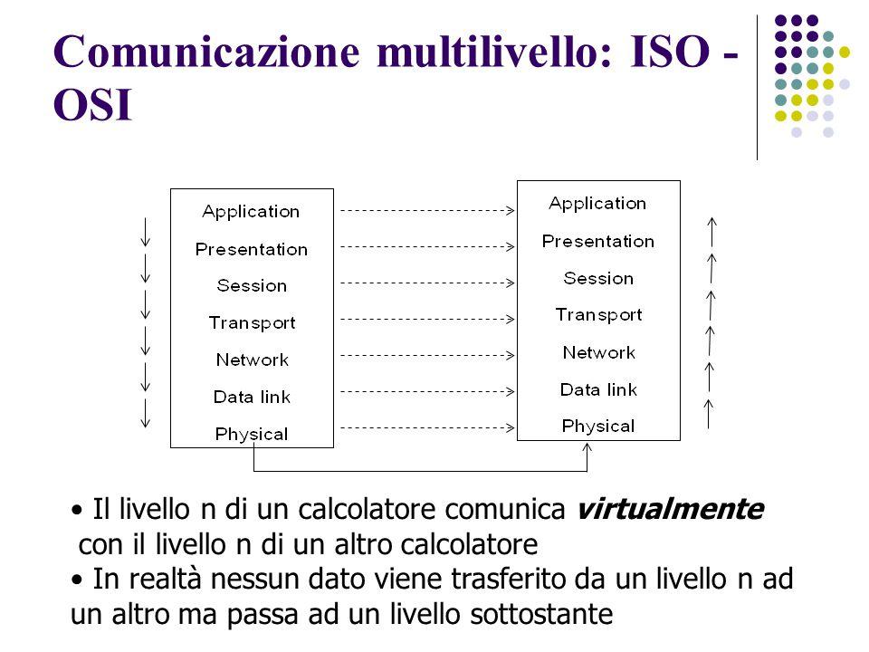 Il livello n di un calcolatore comunica virtualmente con il livello n di un altro calcolatore In realtà nessun dato viene trasferito da un livello n ad un altro ma passa ad un livello sottostante