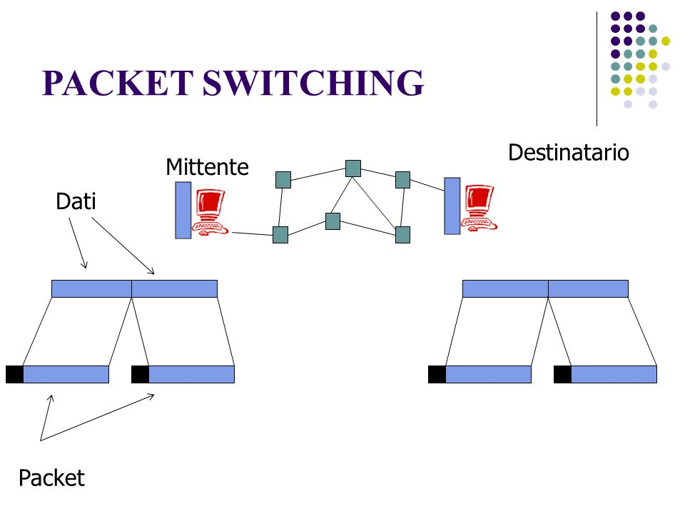 PACKET SWITCHING Controllo Parte di dati