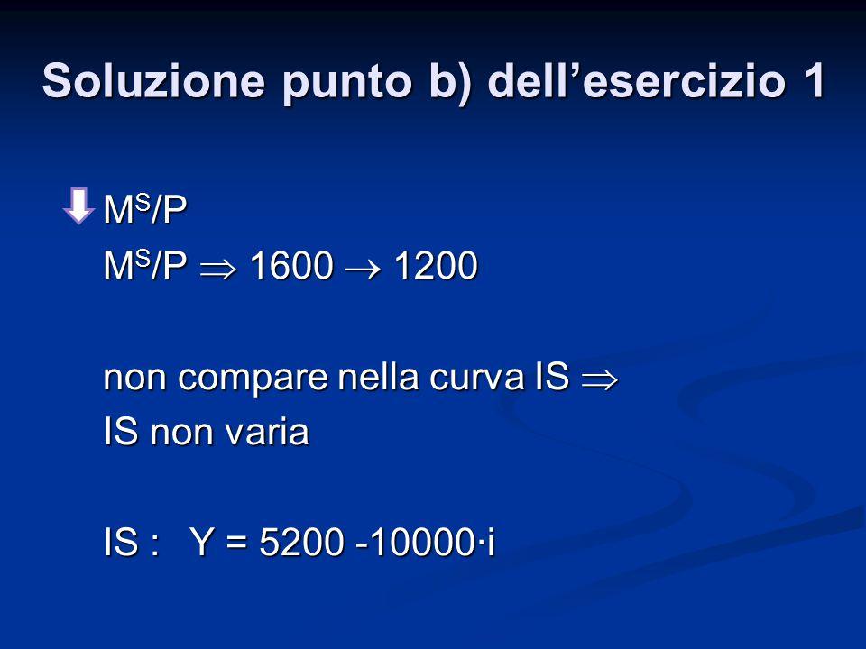 Soluzione punto b) dell'esercizio 1 M S /P M S /P  1600  1200 non compare nella curva IS  IS non varia IS :Y = 5200 -10000∙i
