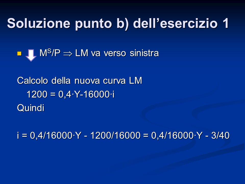 M S /P  LM va verso sinistra M S /P  LM va verso sinistra Calcolo della nuova curva LM 1200 = 0,4∙Y-16000∙i Quindi i = 0,4/16000∙Y - 1200/16000 = 0,