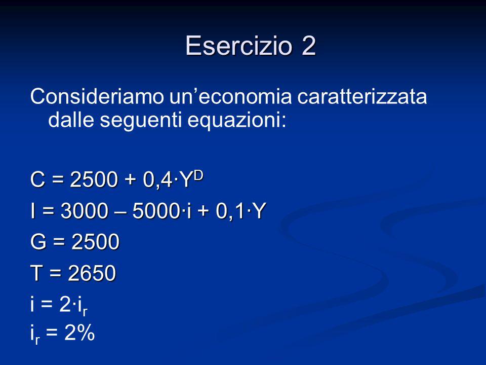 Consideriamo un'economia caratterizzata dalle seguenti equazioni: C = 2500 + 0,4·Y D I = 3000 – 5000·i + 0,1·Y G = 2500 T = 2650 i = 2·i r i r = 2% Es