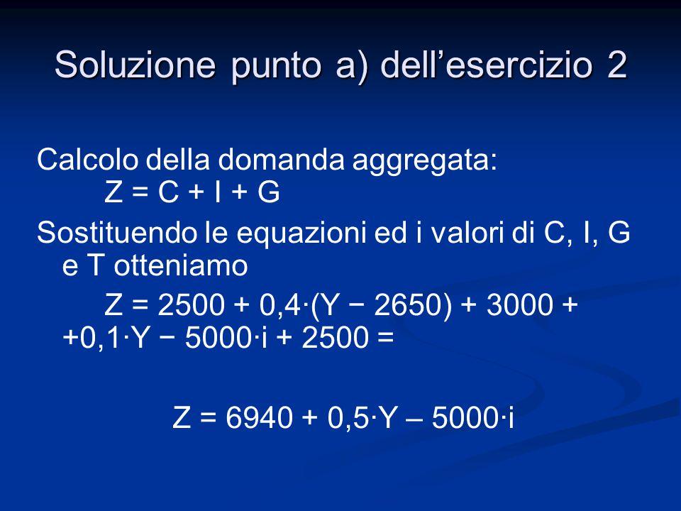 Calcolo della domanda aggregata: Z = C + I + G Sostituendo le equazioni ed i valori di C, I, G e T otteniamo Z = 2500 + 0,4·(Y − 2650) + 3000 + +0,1·Y