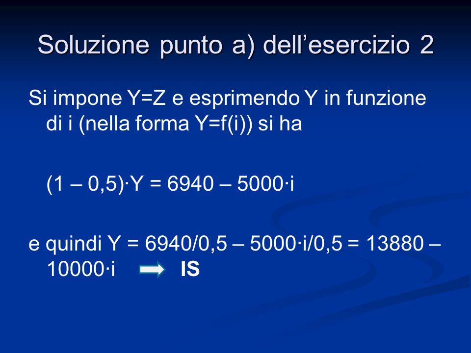 Si impone Y=Z e esprimendo Y in funzione di i (nella forma Y=f(i)) si ha (1 – 0,5)∙Y = 6940 – 5000·i e quindi Y = 6940/0,5 – 5000·i/0,5 = 13880 – 1000