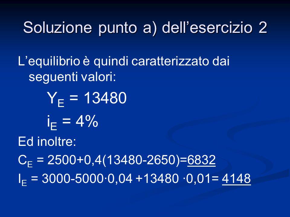 L'equilibrio è quindi caratterizzato dai seguenti valori: Y E = 13480 i E = 4% Ed inoltre: C E = 2500+0,4(13480-2650)=6832 I E = 3000-5000·0,04 +13480
