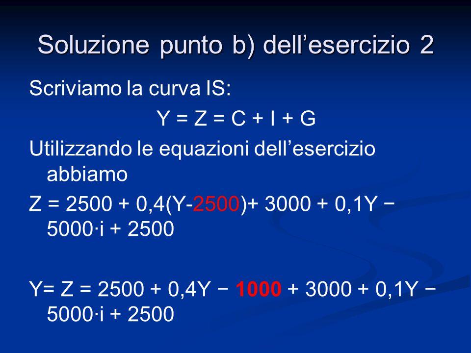 Scriviamo la curva IS: Y = Z = C + I + G Utilizzando le equazioni dell'esercizio abbiamo Z = 2500 + 0,4(Y-2500)+ 3000 + 0,1Y − 5000·i + 2500 Y= Z = 25