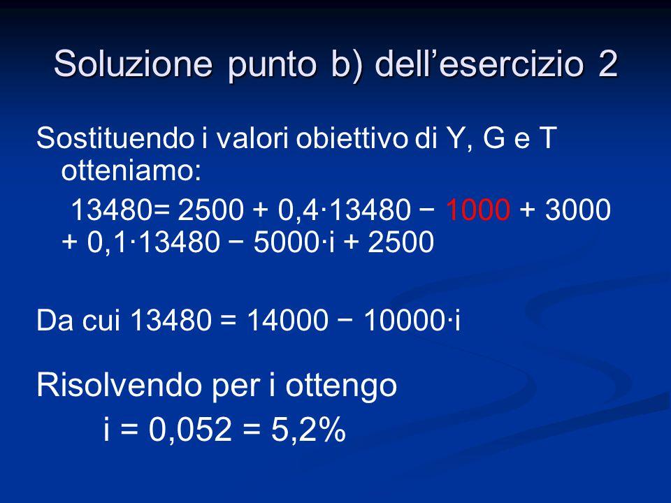 Sostituendo i valori obiettivo di Y, G e T otteniamo: 13480= 2500 + 0,4·13480 − 1000 + 3000 + 0,1·13480 − 5000·i + 2500 Da cui 13480 = 14000 − 10000·i