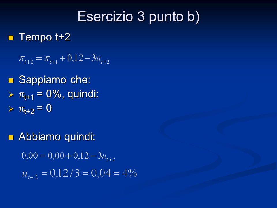Esercizio 3 punto b) Tempo t+2 Tempo t+2 Sappiamo che: Sappiamo che:   t+1 = 0%, quindi:   t+2 = 0 Abbiamo quindi: Abbiamo quindi: