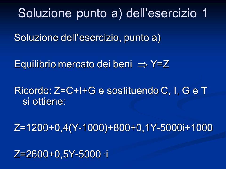 Soluzione dell'esercizio, punto a) Equilibrio mercato dei beni  Y=Z Ricordo: Z=C+I+G e sostituendo C, I, G e T si ottiene: Z=1200+0,4(Y-1000)+800+0,1
