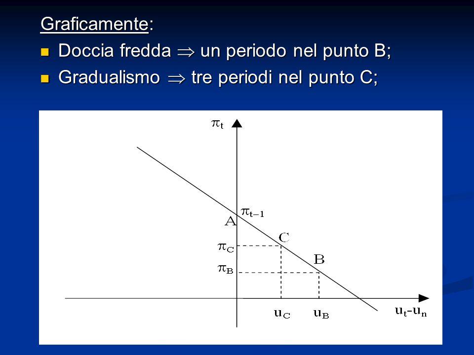 Graficamente: Doccia fredda  un periodo nel punto B; Doccia fredda  un periodo nel punto B; Gradualismo  tre periodi nel punto C; Gradualismo  tre